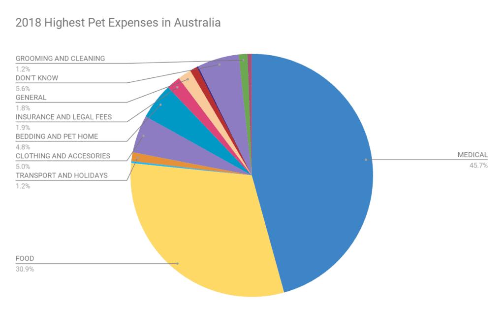 pet expenses in Australia